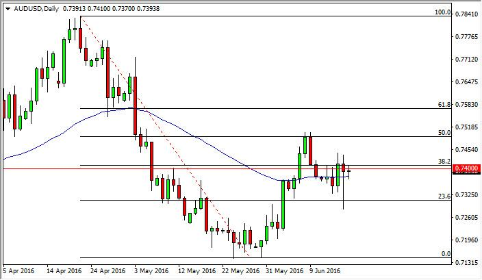 AUD/USD Forecast June 20, 2016, Technical Analysis