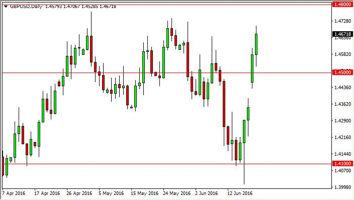 GBP/USD Forecast June 21, 2016, Technical Analysis
