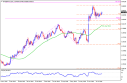 Technical Plays of EURGBP, GBPJPY & EURJPY