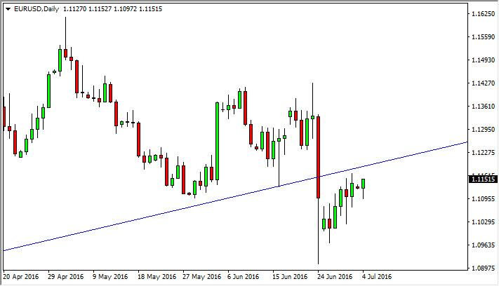 EUR/USD Forecast July 5, 2016, Technical Analysis
