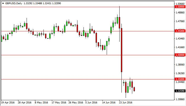 GBP/USD Forecast July 4, 2016, Technical Analysis
