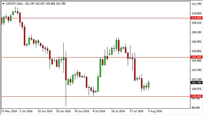 USD/JPY Forecast August 8, 2016, Technical Analysis