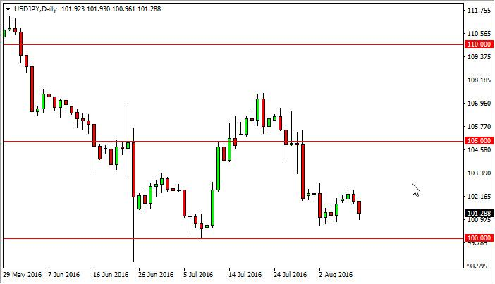 USD/JPY Forecast August 11, 2016, Technical Analysis
