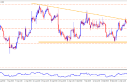 Technical Overview: EUR/USD, USD/JPY, AUD/USD And NZD/USD