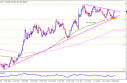 Gold, Silver And WTI Crude Oil: Technical Outlook