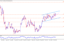Technical Update: Important JPY Pairs