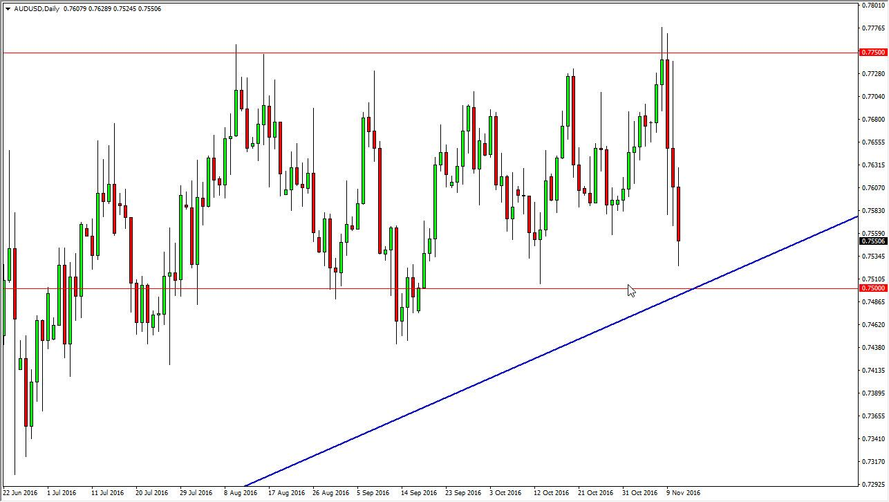 Forex aud usd analysis