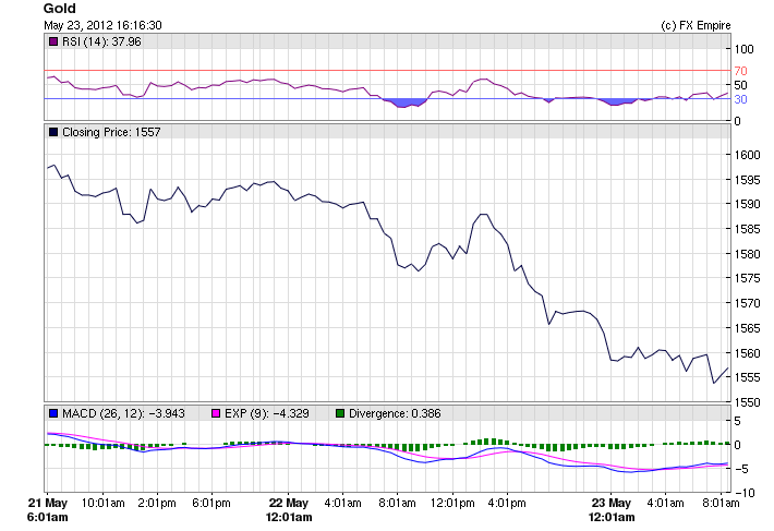Gold Fundamental Analysis May 24, 2012, Forecast