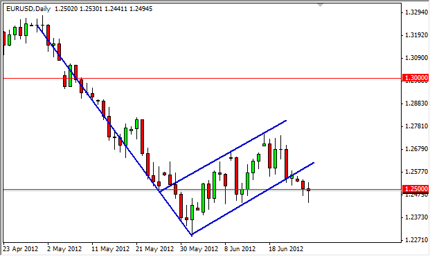 EUR/USD Forecast June 27, 2012, Technical Analysis