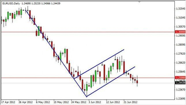 EUR/USD Forecast June 29, 2012, Technical Analysis
