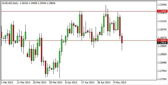 EUR/USD Forecast July 6, 2012, Technical Analysis