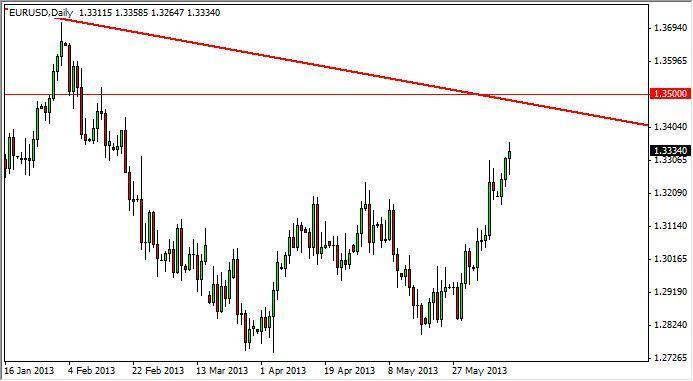 EUR/USD Forecast July 10, 2012, Technical Analysis