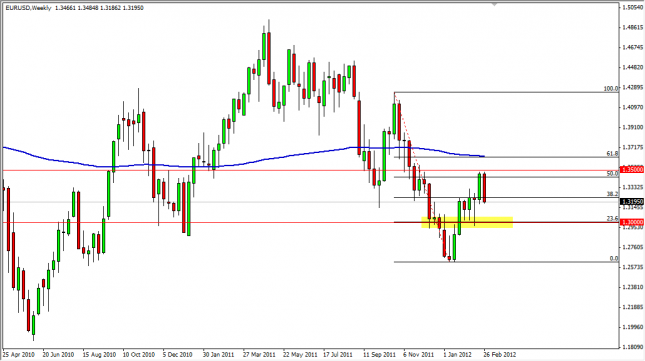 EUR/USD Forecast for the Week of March 5, 2012, Technical Analysis