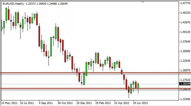 EUR/USD Forecast for the Week of July 2, 2012, Technical Analysis