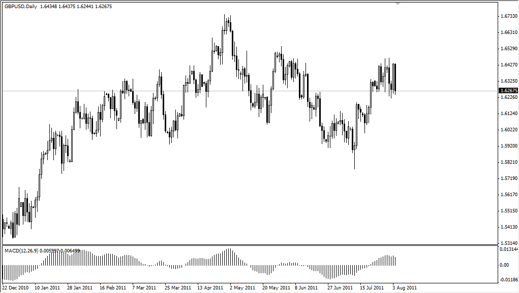 GBP/USD Technical Analysis for August 5, 2011