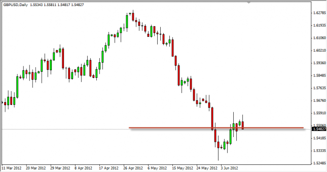 GBP/USD Forecast June 12, 2012, Technical Analysis