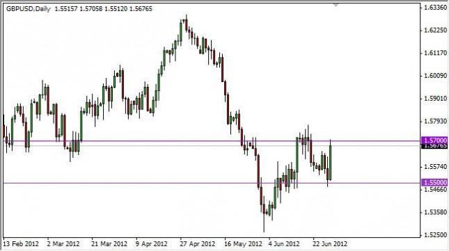 GBP/USD Forecast July 2, 2012, Technical Analysis