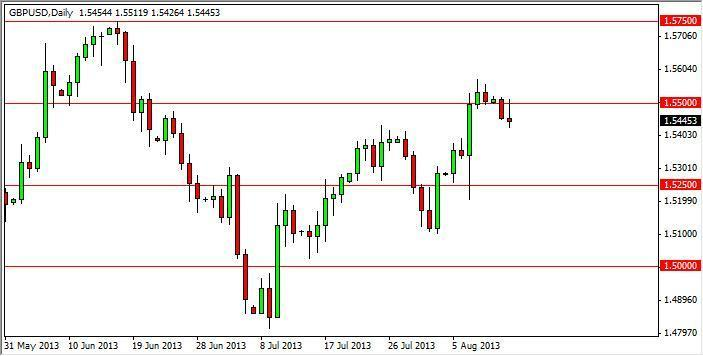 GBP/USD Forecast July 6, 2012, Technical Analysis