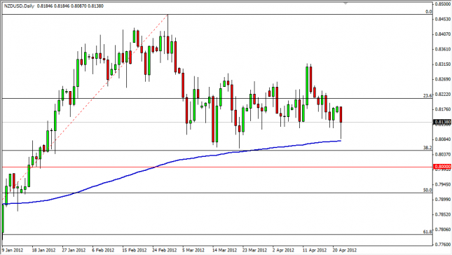 NZD/USD Forecast April 24, 2012, Technical Analysis