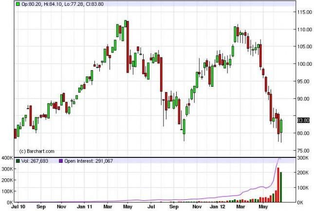 Crude Oil Prices for the Week of July 2, 2012, Technical