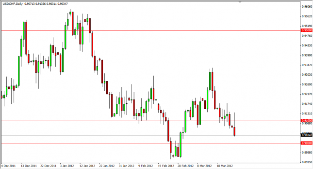 USD/CHF Forecast March 27, 2012, Technical Analysis