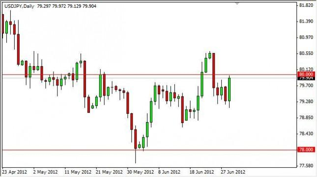 USD/JPY Forecast July 2, 2012, Technical Analysis